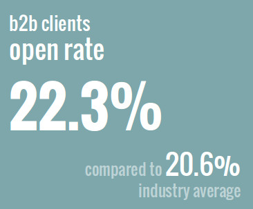b2b-open-rate