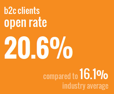 b2c-open-rate